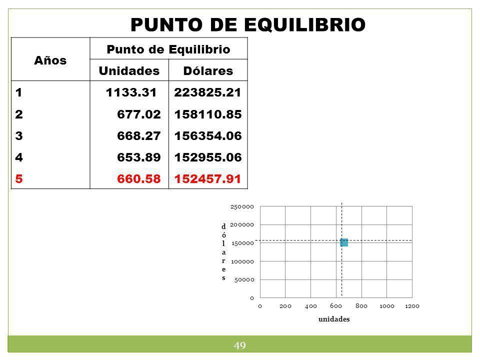 PUNTO DE EQUILIBRIO Años Punto de Equilibrio UnidadesDólares 1234512345 1133.31 677.02 668.27 653.89 660.58 223825.21 158110.85 156354.06 152955.06 15