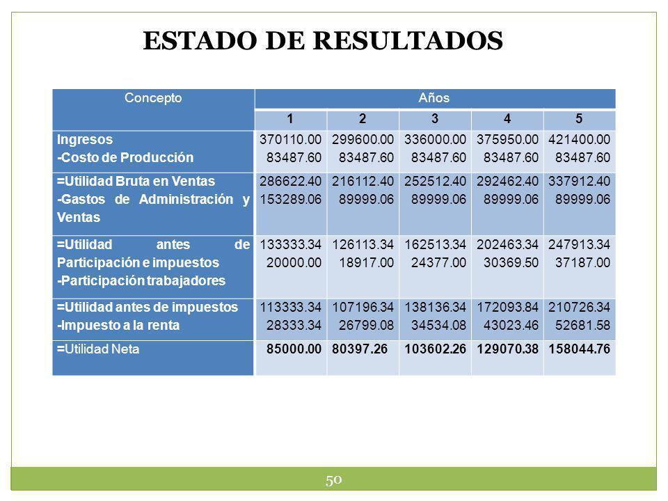 50 ESTADO DE RESULTADOS ConceptoAños 12345 Ingresos -Costo de Producción 370110.00 83487.60 299600.00 83487.60 336000.00 83487.60 375950.00 83487.60 4
