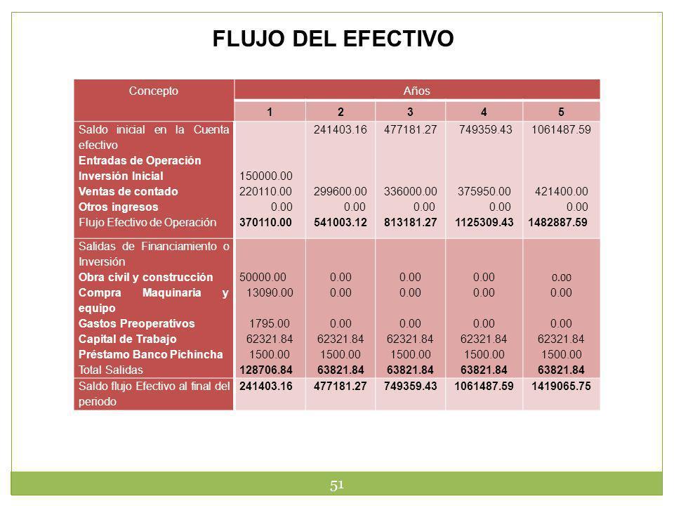 51 FLUJO DEL EFECTIVO ConceptoAños 12345 Saldo inicial en la Cuenta efectivo Entradas de Operación Inversión Inicial Ventas de contado Otros ingresos