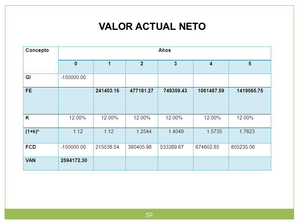 52 VALOR ACTUAL NETO ConceptoAños 012345 GI-150000.00 FE241403.16477181.27749359.431061487.591419065.75 K 12.00% (1+k) n 1.12 1.2544 1.4049 1.5735 1.7