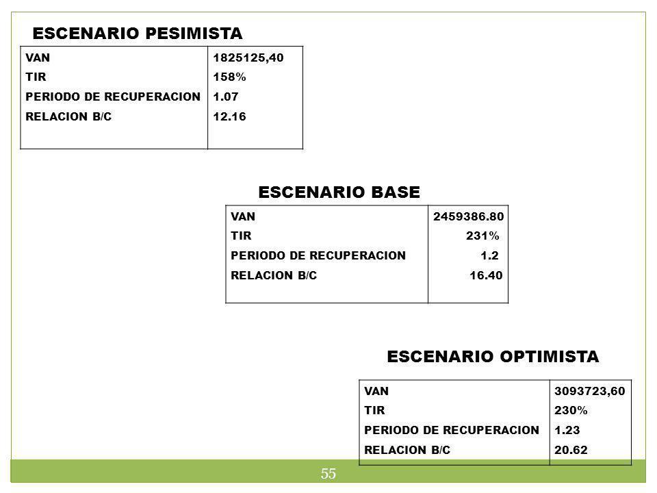 ESCENARIO PESIMISTA VAN TIR PERIODO DE RECUPERACION RELACION B/C 1825125,40 158% 1.07 12.16 ESCENARIO OPTIMISTA VAN TIR PERIODO DE RECUPERACION RELACI