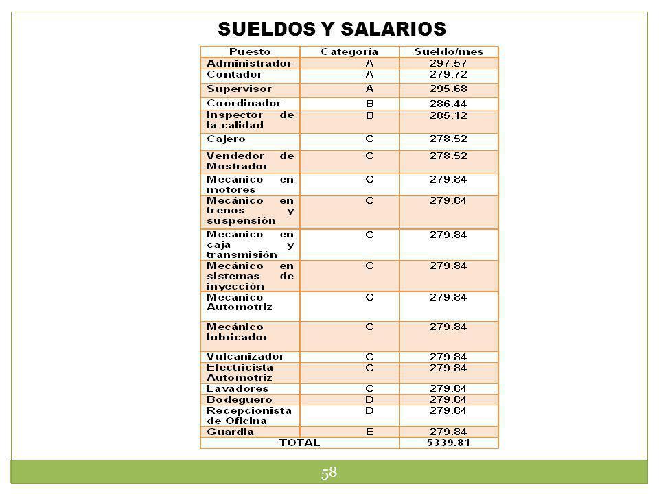 SUELDOS Y SALARIOS 58