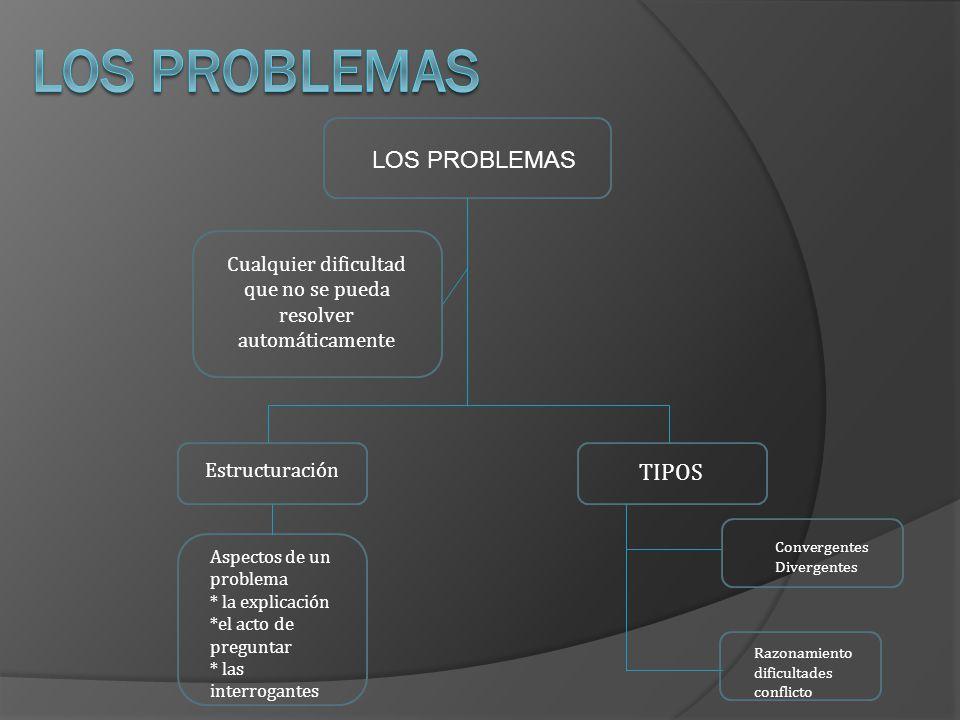 LOS PROBLEMAS Cualquier dificultad que no se pueda resolver automáticamente Estructuración TIPOS Aspectos de un problema * la explicación *el acto de
