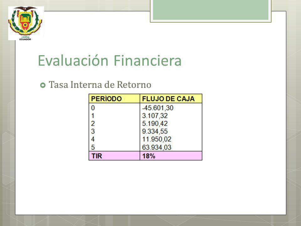Evaluación Financiera Tasa Interna de Retorno