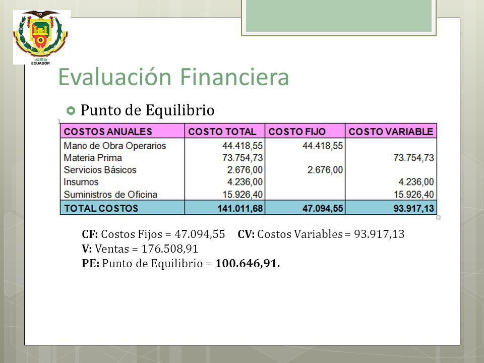 Evaluación Financiera CF: Costos Fijos = 47.094,55 CV: Costos Variables = 93.917,13 V: Ventas = 176.508,91 PE: Punto de Equilibrio = 100.646,91. Punto