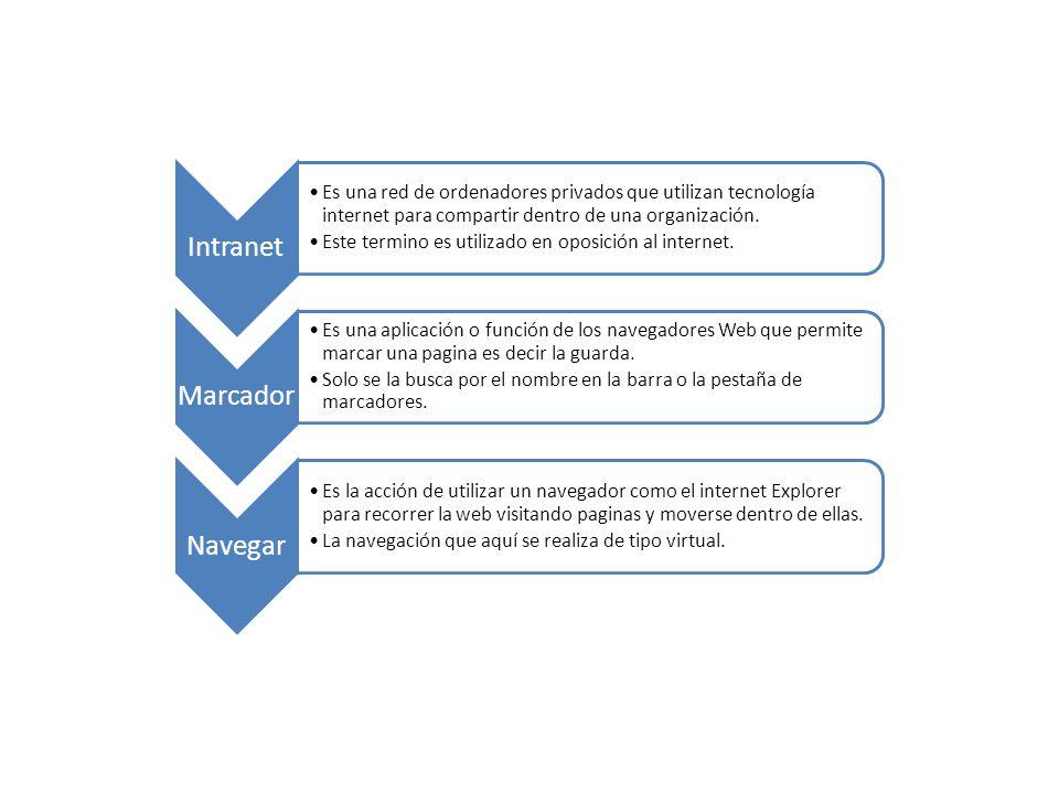 Intranet Es una red de ordenadores privados que utilizan tecnología internet para compartir dentro de una organización.