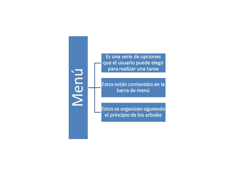 Menú Es una serie de opciones que el usuario puede elegir para realizar una tarea Estos están contenidos en la barra de menú Estos se organizan siguiendo el principio de los arboles