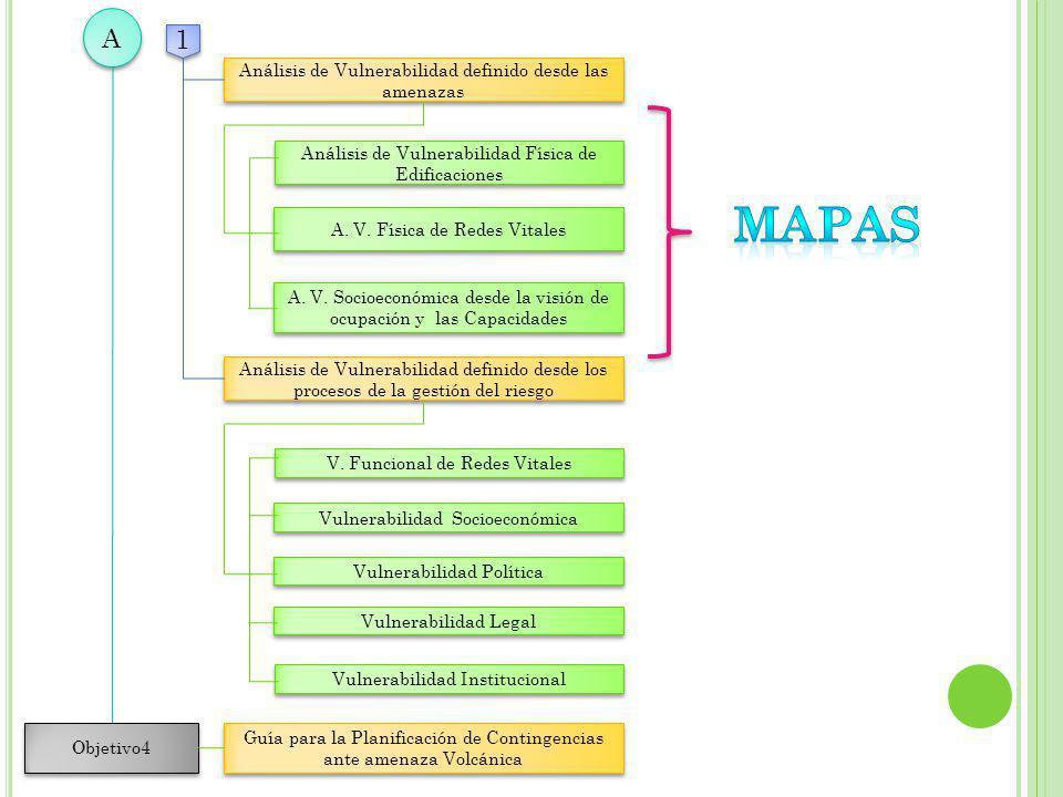 Análisis de Vulnerabilidad definido desde las amenazas Análisis de Vulnerabilidad definido desde las amenazas Análisis de Vulnerabilidad Física de Edi