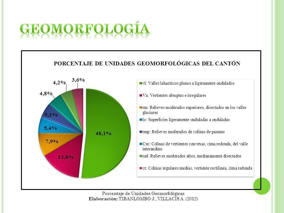 Porcentaje de Unidades Geomorfológicas Elaboración: TIBANLOMBO J., VILLACÍS A. (2012)