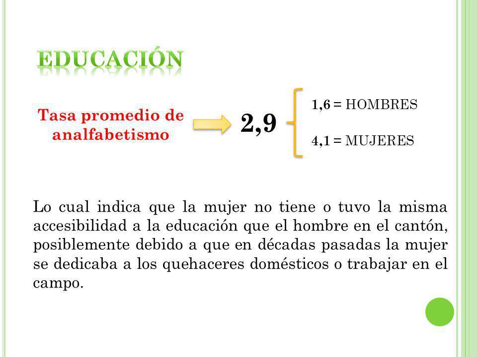 Tasa promedio de analfabetismo 2,9 1,6 = HOMBRES 4,1 = MUJERES Lo cual indica que la mujer no tiene o tuvo la misma accesibilidad a la educación que e