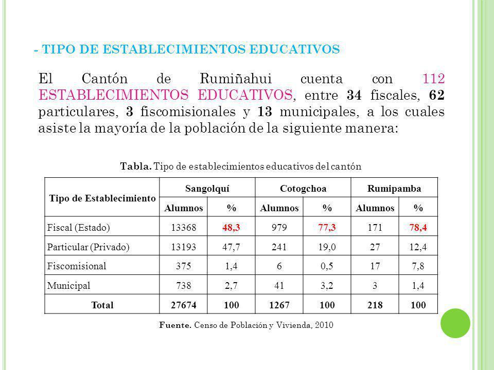 Tipo de Establecimiento SangolquíCotogchoaRumipamba Alumnos% % % Fiscal (Estado)1336848,397977,317178,4 Particular (Privado)1319347,724119,02712,4 Fiscomisional3751,460,5177,8 Municipal7382,7413,231,4 Total276741001267100218100 - TIPO DE ESTABLECIMIENTOS EDUCATIVOS Tabla.