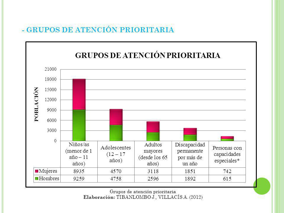 - GRUPOS DE ATENCIÓN PRIORITARIA Grupos de atención prioritaria Elaboración: TIBANLOMBO J., VILLACÍS A. (2012)