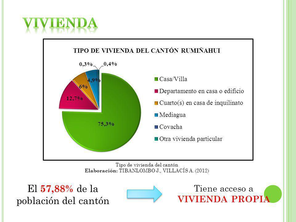 Tipo de vivienda del cantón Elaboración: TIBANLOMBO J., VILLACÍS A. (2012) El 57,88% de la población del cantón Tiene acceso a VIVIENDA PROPIA