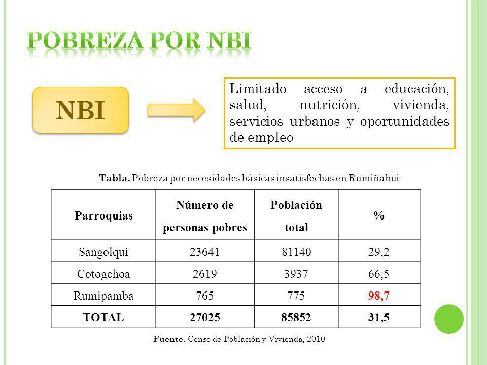 Parroquias Número de personas pobres Población total % Sangolquí236418114029,2 Cotogchoa2619393766,5 Rumipamba76577598,7 TOTAL270258585231,5 Fuente. C