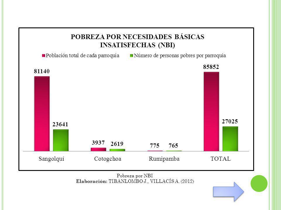 Pobreza por NBI Elaboración: TIBANLOMBO J., VILLACÍS A. (2012)