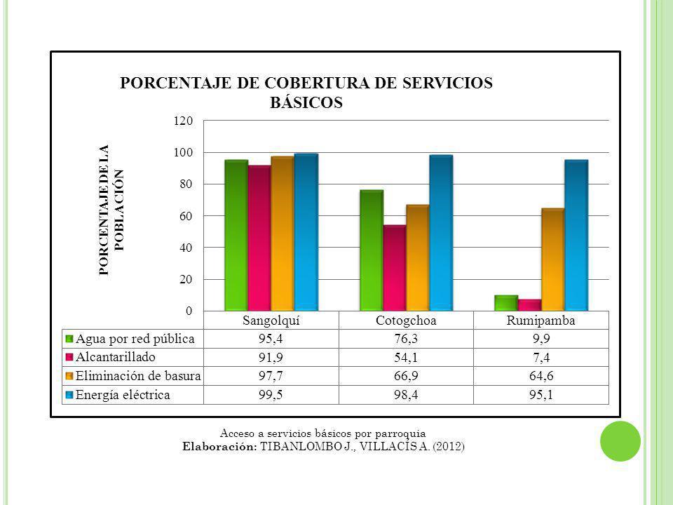 Acceso a servicios básicos por parroquia Elaboración: TIBANLOMBO J., VILLACÍS A. (2012)