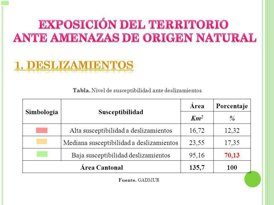 SimbologíaSusceptibilidad ÁreaPorcentaje Km 2 % Alta susceptibilidad a deslizamientos16,7212,32 Mediana susceptibilidad a deslizamientos23,5517,35 Baja susceptibilidad deslizamientos95,1670,13 Área Cantonal135,7100 Fuente.