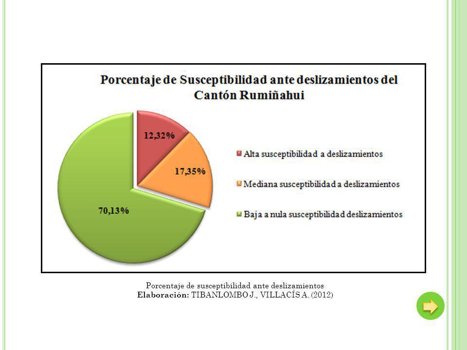 Porcentaje de susceptibilidad ante deslizamientos Elaboración: TIBANLOMBO J., VILLACÍS A. (2012)