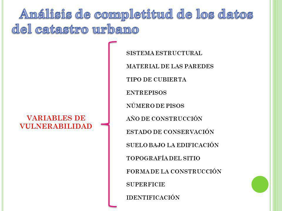 VARIABLES DE VULNERABILIDAD SISTEMA ESTRUCTURAL MATERIAL DE LAS PAREDES TIPO DE CUBIERTA ENTREPISOS NÚMERO DE PISOS AÑO DE CONSTRUCCIÓN ESTADO DE CONSERVACIÓN SUELO BAJO LA EDIFICACIÓN TOPOGRAFÍA DEL SITIO FORMA DE LA CONSTRUCCIÓN SUPERFICIE IDENTIFICACIÓN