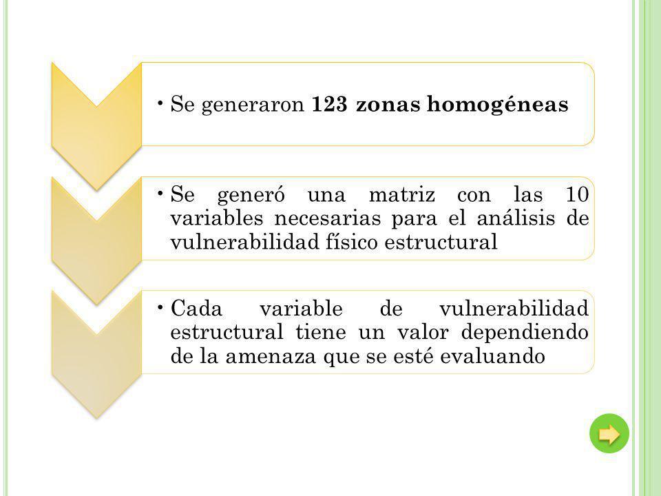 Se generaron 123 zonas homogéneas Se generó una matriz con las 10 variables necesarias para el análisis de vulnerabilidad físico estructural Cada variable de vulnerabilidad estructural tiene un valor dependiendo de la amenaza que se esté evaluando