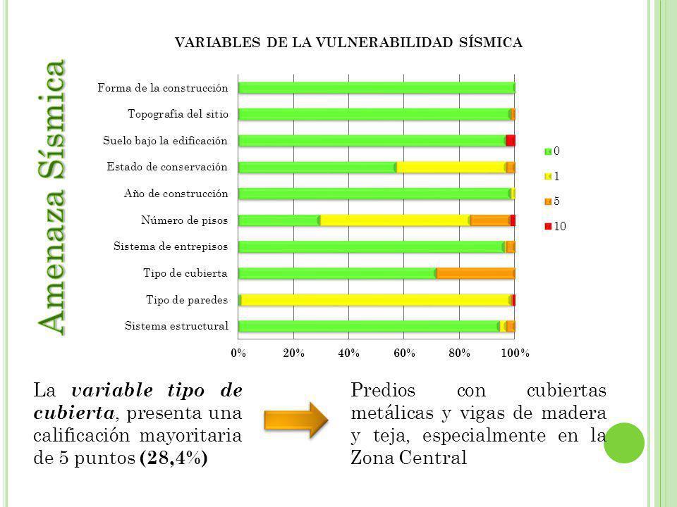 La variable tipo de cubierta, presenta una calificación mayoritaria de 5 puntos (28,4%) Predios con cubiertas metálicas y vigas de madera y teja, especialmente en la Zona Central