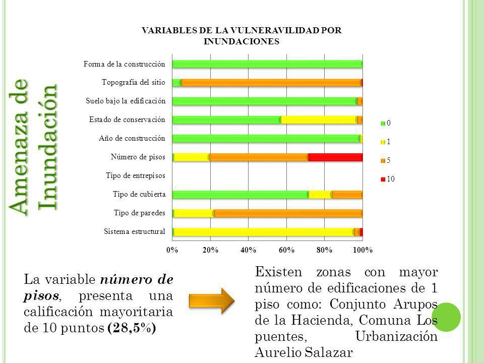 La variable número de pisos, presenta una calificación mayoritaria de 10 puntos (28,5%) Existen zonas con mayor número de edificaciones de 1 piso como: Conjunto Arupos de la Hacienda, Comuna Los puentes, Urbanización Aurelio Salazar