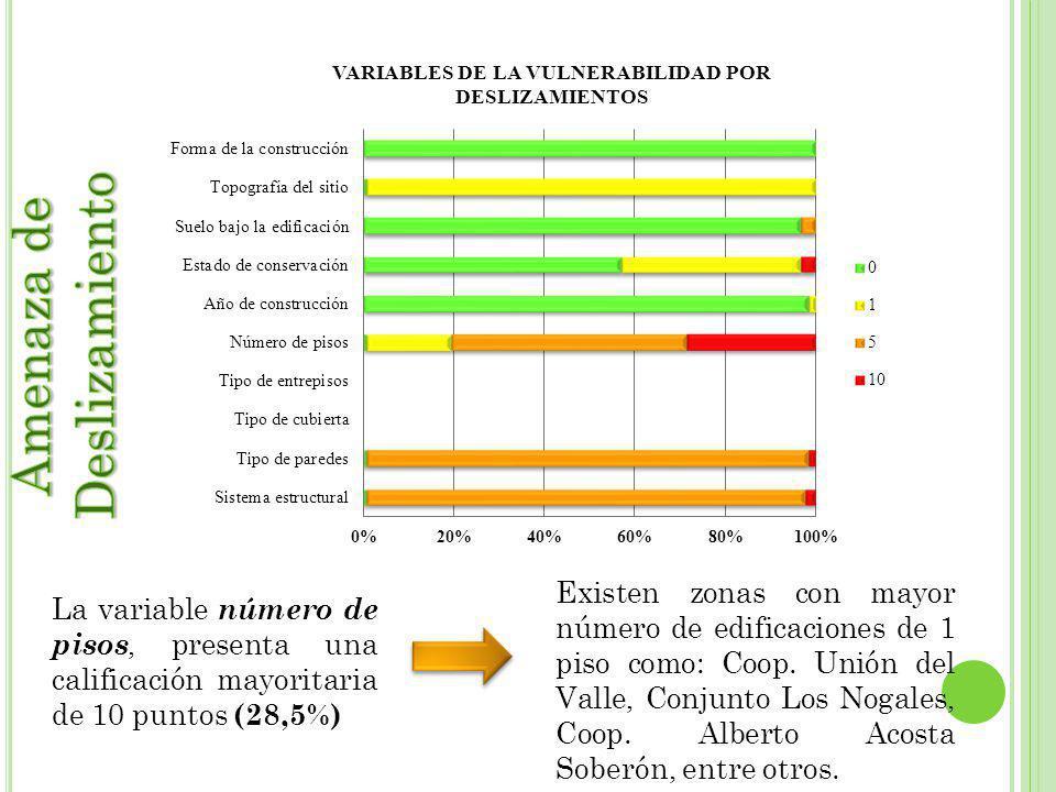 La variable número de pisos, presenta una calificación mayoritaria de 10 puntos (28,5%) Existen zonas con mayor número de edificaciones de 1 piso como: Coop.