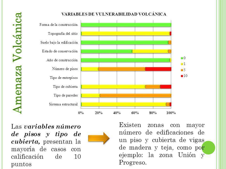 Las variables número de pisos y tipo de cubierta, presentan la mayoría de casos con calificación de 10 puntos Existen zonas con mayor número de edific