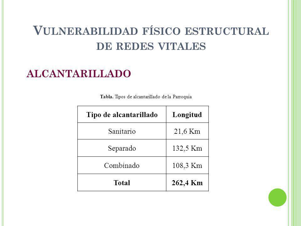 V ULNERABILIDAD FÍSICO ESTRUCTURAL DE REDES VITALES ALCANTARILLADO Tipo de alcantarilladoLongitud Sanitario21,6 Km Separado132,5 Km Combinado108,3 Km