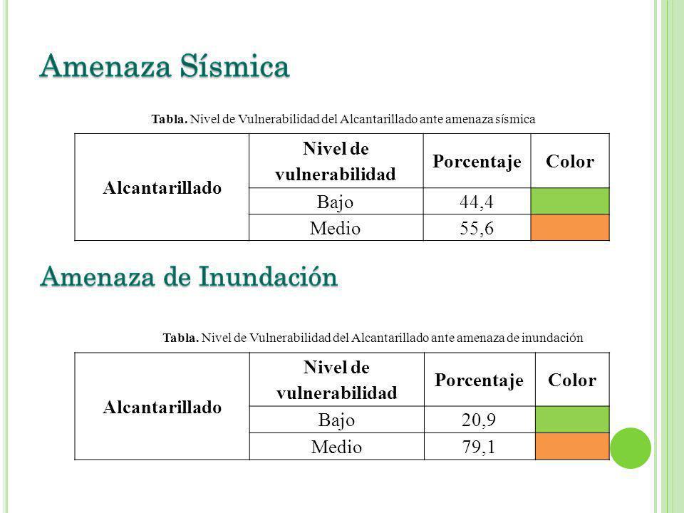 Alcantarillado Nivel de vulnerabilidad PorcentajeColor Bajo44,4 Medio55,6 Tabla. Nivel de Vulnerabilidad del Alcantarillado ante amenaza s í smica Alc