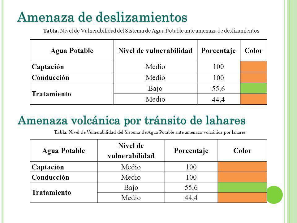 Agua PotableNivel de vulnerabilidadPorcentajeColor Captación Medio100 Conducción Medio 100 Tratamiento Bajo 55,6 Medio 44,4 Tabla.