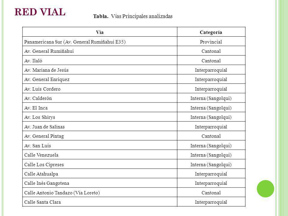 RED VIAL VíaCategoría Panamericana Sur (Av. General Rumiñahui E35)Provincial Av. General RumiñahuiCantonal Av. IlalóCantonal Av. Mariana de JesúsInter