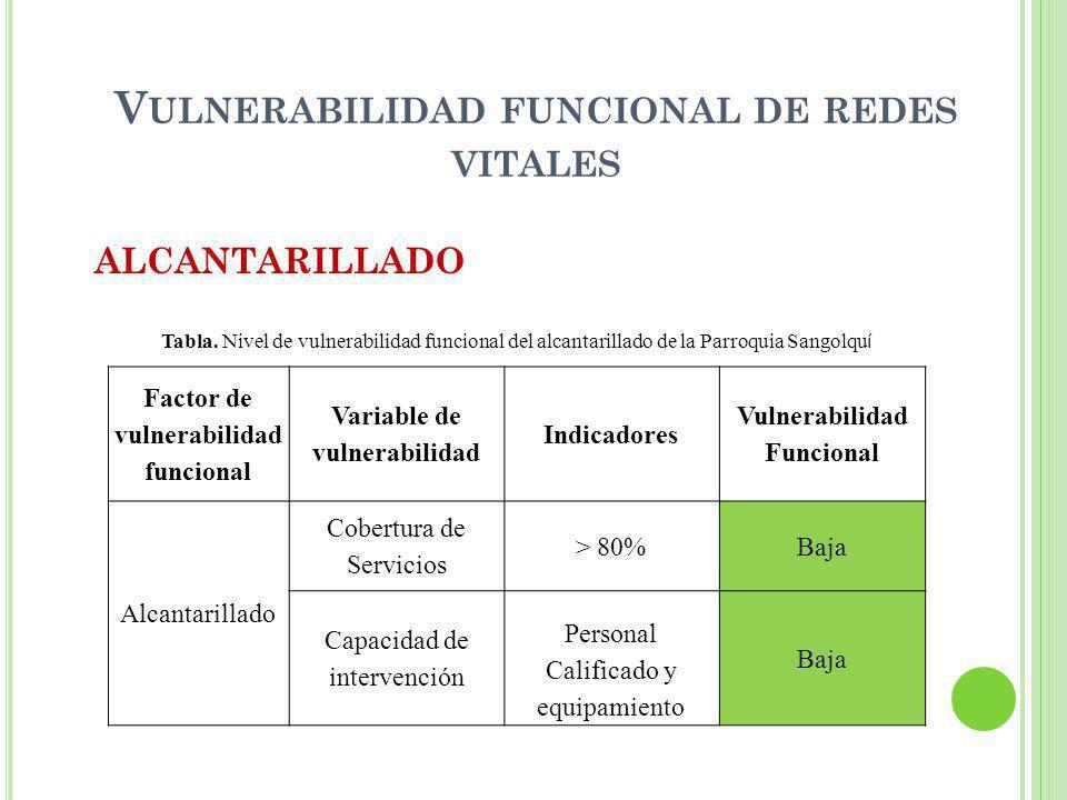 V ULNERABILIDAD FUNCIONAL DE REDES VITALES ALCANTARILLADO Factor de vulnerabilidad funcional Variable de vulnerabilidad Indicadores Vulnerabilidad Fun