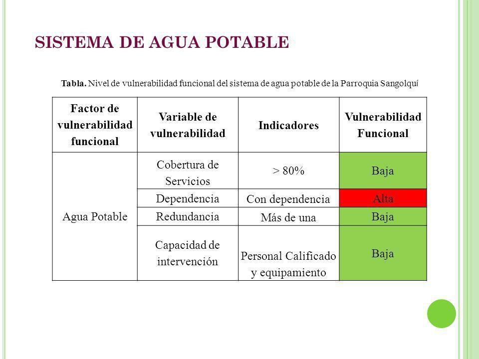 SISTEMA DE AGUA POTABLE Factor de vulnerabilidad funcional Variable de vulnerabilidad Indicadores Vulnerabilidad Funcional Agua Potable Cobertura de S
