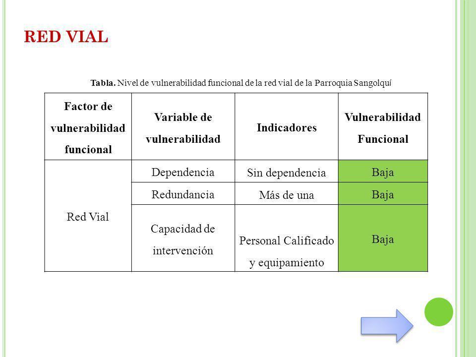RED VIAL Factor de vulnerabilidad funcional Variable de vulnerabilidad Indicadores Vulnerabilidad Funcional Red Vial Dependencia Sin dependencia Baja Redundancia Más de una Baja Capacidad de intervención Personal Calificado y equipamiento Baja Tabla.