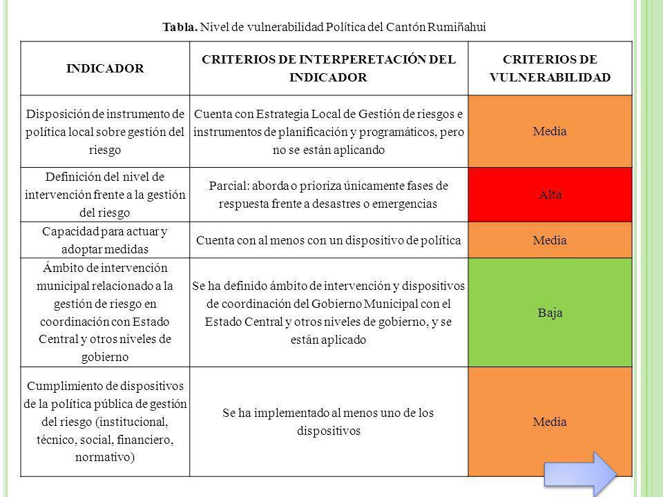INDICADOR CRITERIOS DE INTERPERETACIÓN DEL INDICADOR CRITERIOS DE VULNERABILIDAD Disposición de instrumento de política local sobre gestión del riesgo