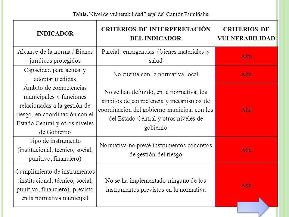 INDICADOR CRITERIOS DE INTERPERETACIÓN DEL INDICADOR CRITERIOS DE VULNERABILIDAD Alcance de la norma / Bienes jurídicos protegidos Parcial: emergencias / bienes materiales y salud Alta Capacidad para actuar y adoptar medidas No cuenta con la normativa localAlta Ámbito de competencias municipales y funciones relacionadas a la gestión de riesgo, en coordinación con el Estado Central y otros niveles de Gobierno No se han definido, en la normativa, los ámbitos de competencia y mecanismos de coordinación del gobierno municipal con los del Estado Central y otros niveles de gobierno Alta Tipo de instrumento (institucional, técnico, social, punitivo, financiero) Normativa no prevé instrumentos concretos de gestión del riesgo Alta Cumplimiento de instrumentos (institucional, técnico, social, punitivo, financiero), previsto en la normativa municipal No se ha implementado ninguno de los instrumentos previstos en la normativa Alta Tabla.