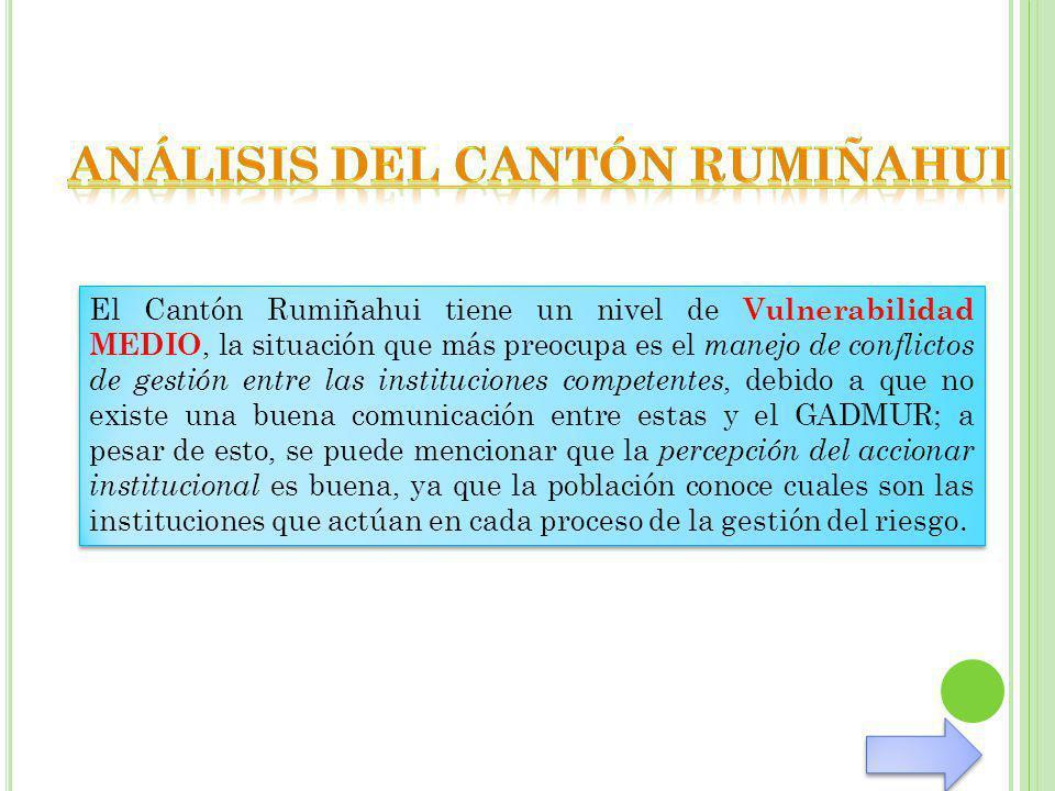El Cantón Rumiñahui tiene un nivel de Vulnerabilidad MEDIO, la situación que más preocupa es el manejo de conflictos de gestión entre las institucione