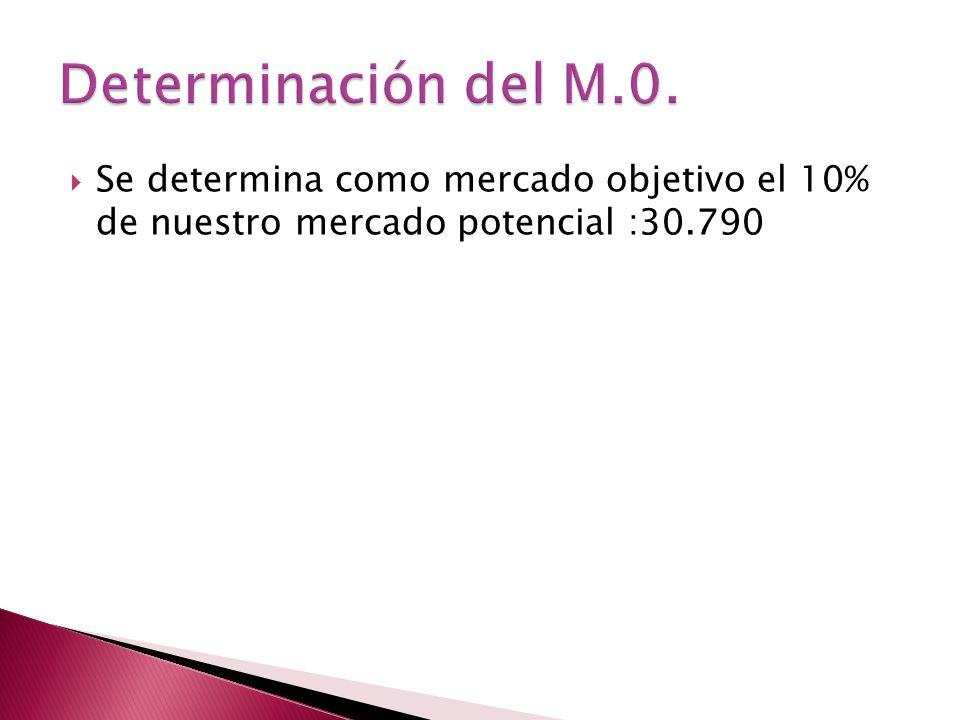 Se determina como mercado objetivo el 10% de nuestro mercado potencial :30.790