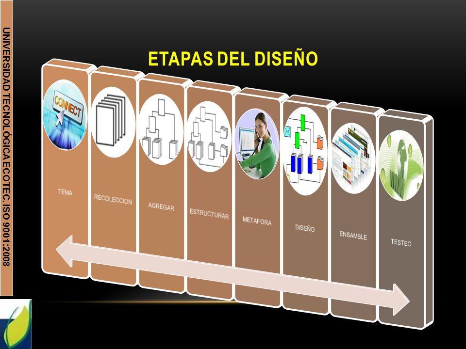 UNIVERSIDAD TECNOLÓGICA ECOTEC. ISO 9001:2008 ETAPAS DEL DISEÑO