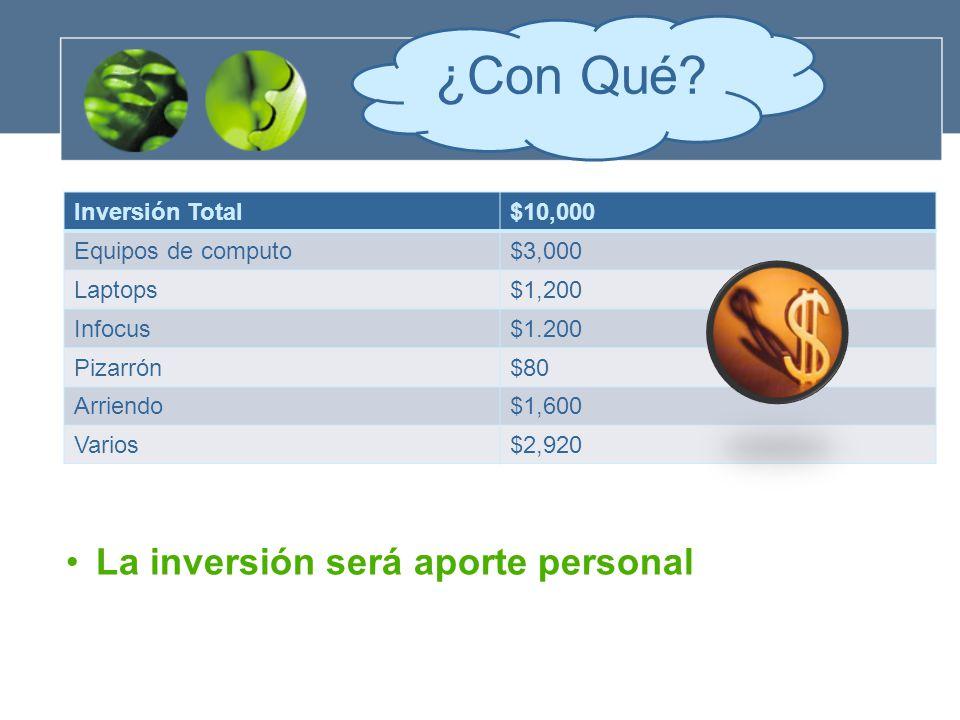 Inversión Total$10,000 Equipos de computo$3,000 Laptops$1,200 Infocus$1.200 Pizarrón$80 Arriendo$1,600 Varios$2,920 ¿Con Qué.