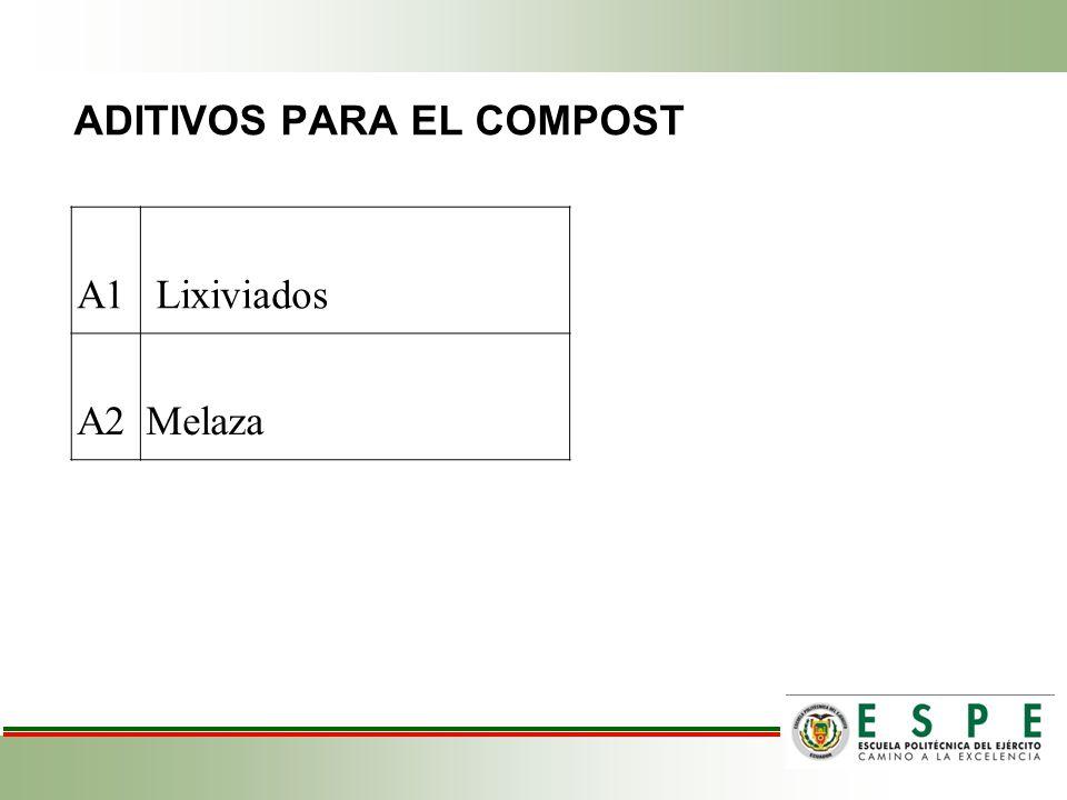 ADITIVOS PARA EL COMPOST A1 Lixiviados A2Melaza