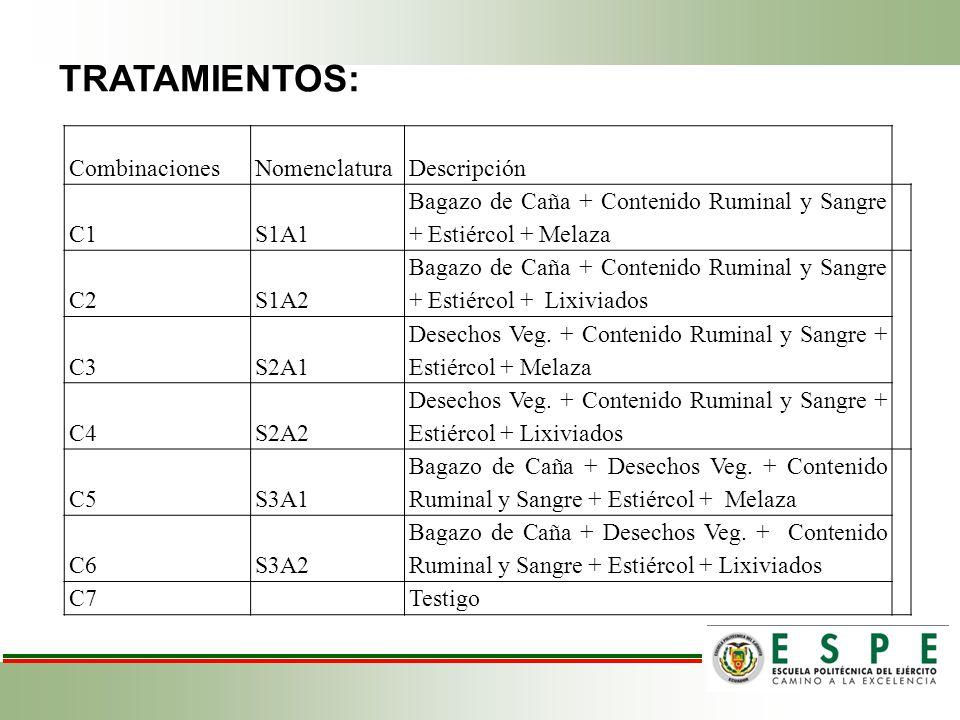 CombinacionesNomenclaturaDescripción C1S1A1 Bagazo de Caña + Contenido Ruminal y Sangre + Estiércol + Melaza C2S1A2 Bagazo de Caña + Contenido Ruminal