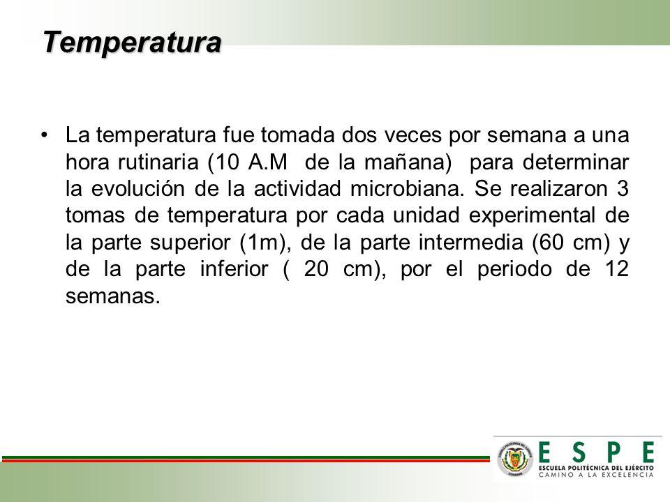 Temperatura La temperatura fue tomada dos veces por semana a una hora rutinaria (10 A.M de la mañana) para determinar la evolución de la actividad mic