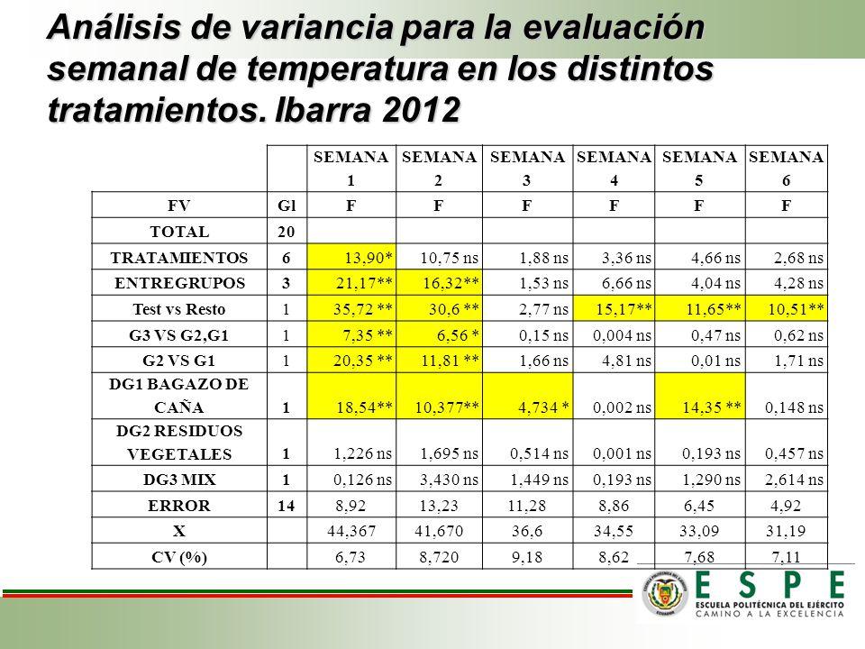 Análisis de variancia para la evaluación semanal de temperatura en los distintos tratamientos. Ibarra 2012 SEMANA 1 SEMANA 2 SEMANA 3 SEMANA 4 SEMANA