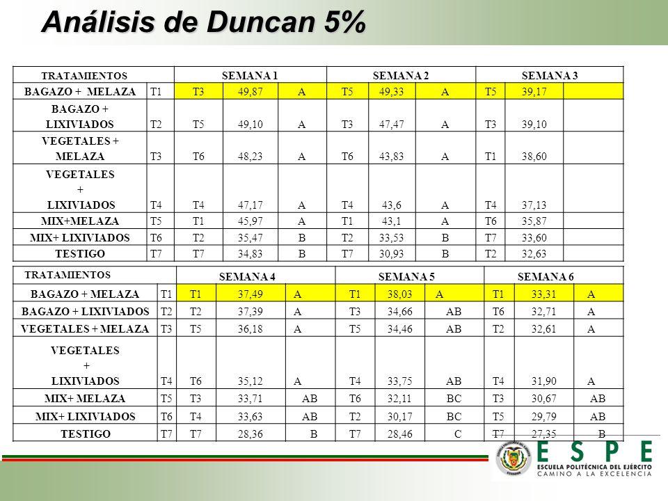 Análisis de Duncan 5% TRATAMIENTOS SEMANA 1SEMANA 2SEMANA 3 BAGAZO + MELAZAT1T349,87AT549,33AT539,17 BAGAZO + LIXIVIADOST2T549,10AT347,47AT339,10 VEGE