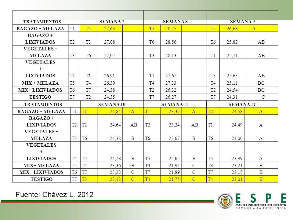 TRATAMIENTOS SEMANA 7SEMANA 8SEMANA 9 BAGAZO + MELAZAT1T527,63T528,75T526,68 A BAGAZO + LIXIVIADOST2T327,08T628,56T625,82AB VEGETALES + MELAZAT3T627,0