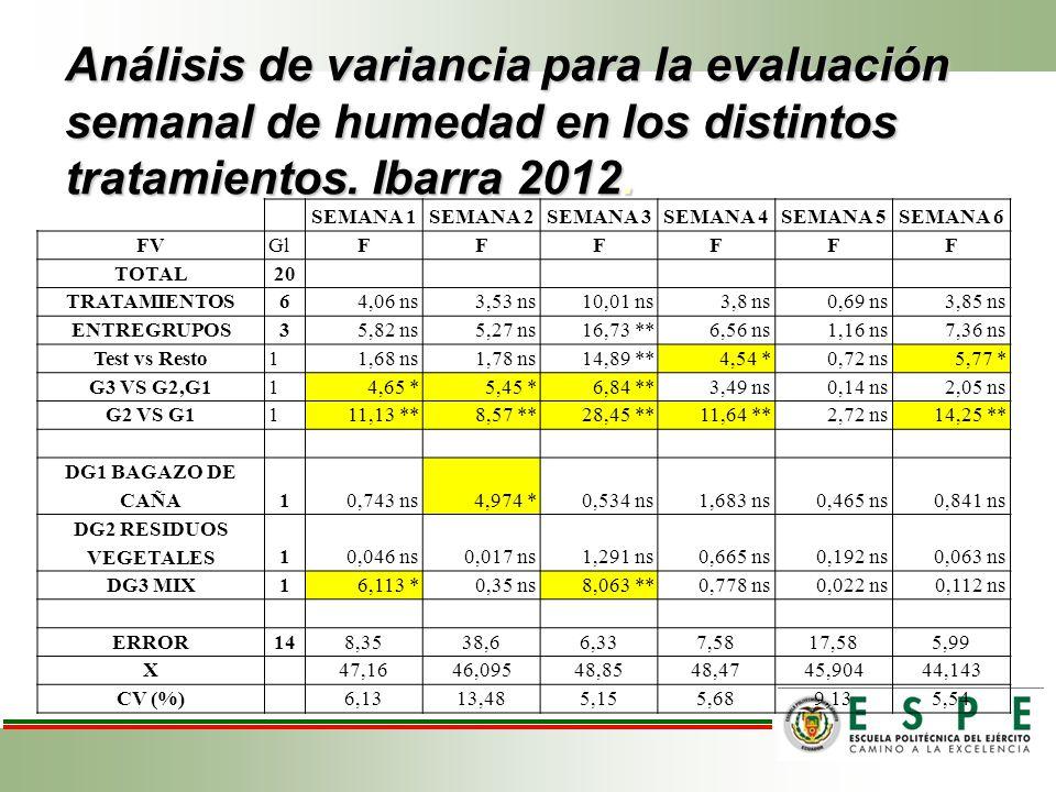 Análisis de variancia para la evaluación semanal de humedad en los distintos tratamientos. Ibarra 2012. SEMANA 1SEMANA 2SEMANA 3SEMANA 4SEMANA 5SEMANA