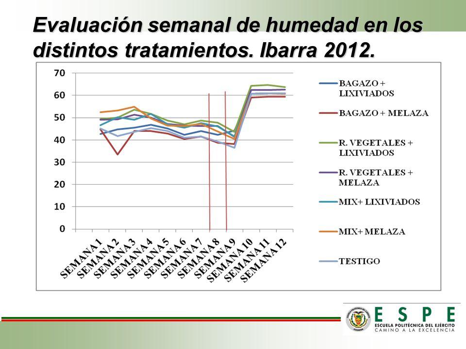 Evaluación semanal de humedad en los distintos tratamientos. Ibarra 2012.
