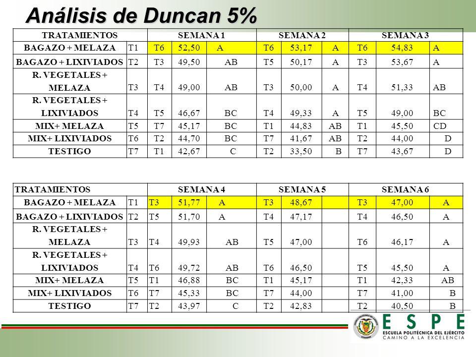 Análisis de Duncan 5% TRATAMIENTOSSEMANA 1SEMANA 2SEMANA 3 BAGAZO + MELAZAT1T652,50 AT653,17 AT654,83 A BAGAZO + LIXIVIADOST2T349,50ABT550,17 AT353,67